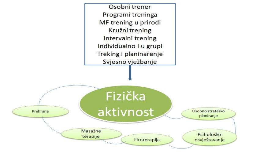 Fizicka-aktivnost-ayurveda-adhara-nutricionizam