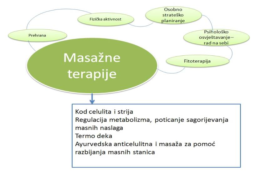 Masazne-terapije-adhara-nutricionizam-ayurveda