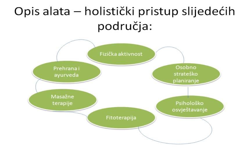 Opis-alata-holisticki-pristup-slijedecih-podrucja-adhara-nutricionizam