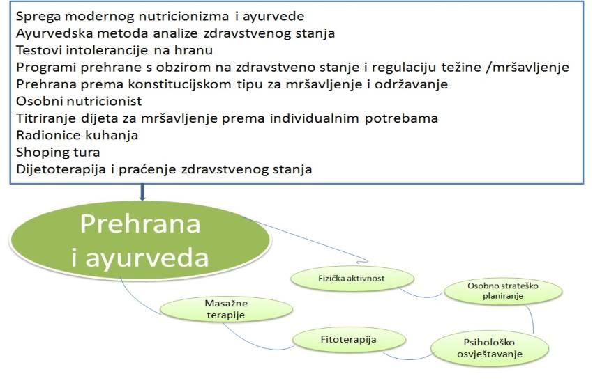 Prehrana-i-ayurveda-adhara-nutricionizam